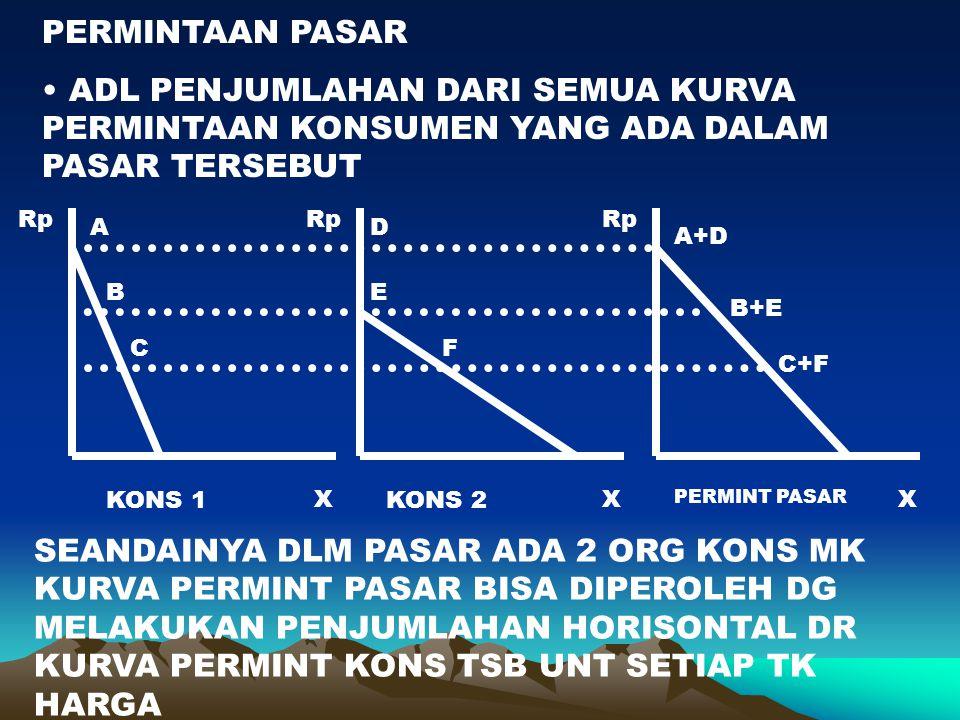 PERMINTAAN PASAR ADL PENJUMLAHAN DARI SEMUA KURVA PERMINTAAN KONSUMEN YANG ADA DALAM PASAR TERSEBUT X Rp X X A B C D E F A+D B+E C+F KONS 1KONS 2 PERM
