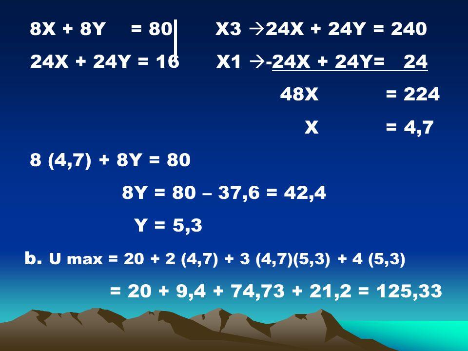 8X + 8Y = 80 X3  24X + 24Y = 240 24X + 24Y = 16 X1  -24X + 24Y= 24 48X = 224 X = 4,7 8 (4,7) + 8Y = 80 8Y = 80 – 37,6 = 42,4 Y = 5,3 b. U max = 20 +