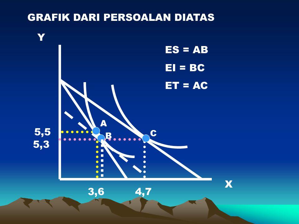 GRAFIK DARI PERSOALAN DIATAS X Y 3,6 5,5 4,7 5,3 A B C ES = AB EI = BC ET = AC
