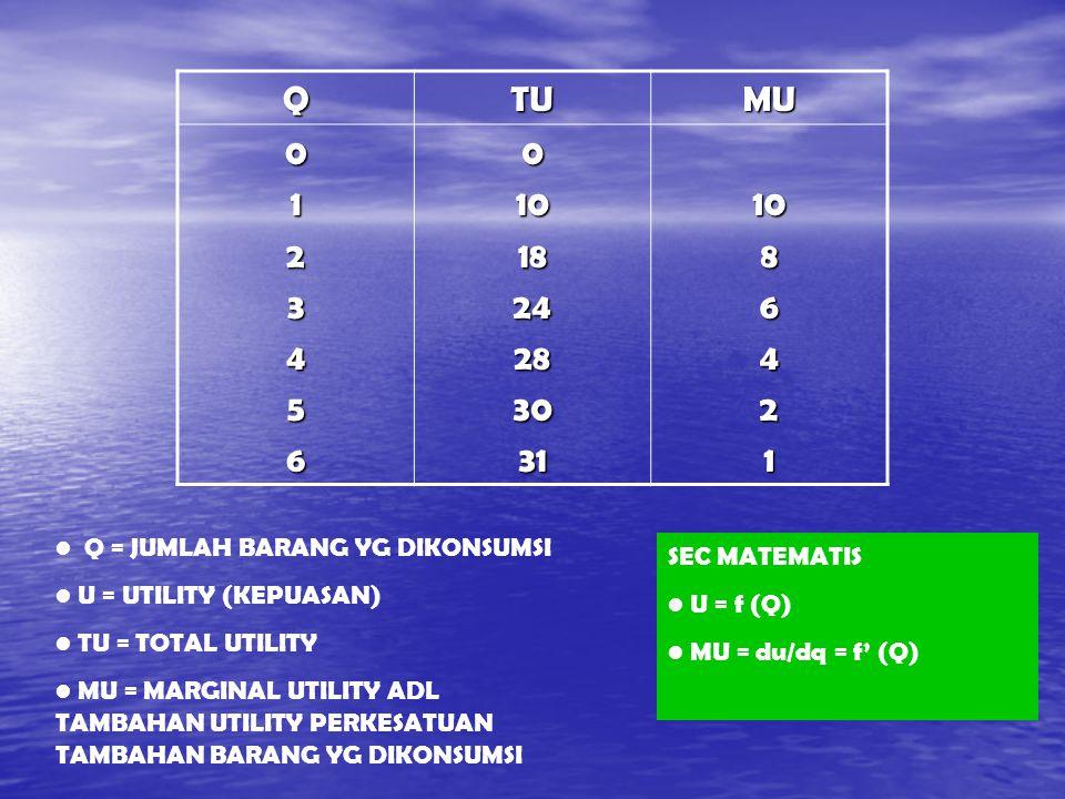 QTUMU 012345601018242830311086421 Q = JUMLAH BARANG YG DIKONSUMSI U = UTILITY (KEPUASAN) TU = TOTAL UTILITY MU = MARGINAL UTILITY ADL TAMBAHAN UTILITY