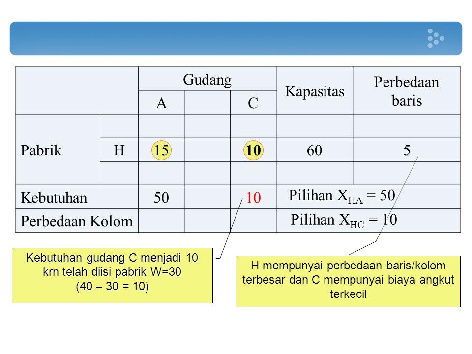 H mempunyai perbedaan baris/kolom terbesar dan C mempunyai biaya angkut terkecil Gudang Kapasitas Perbedaan baris AC Pabrik H151060 Kebutuhan5010 Perb