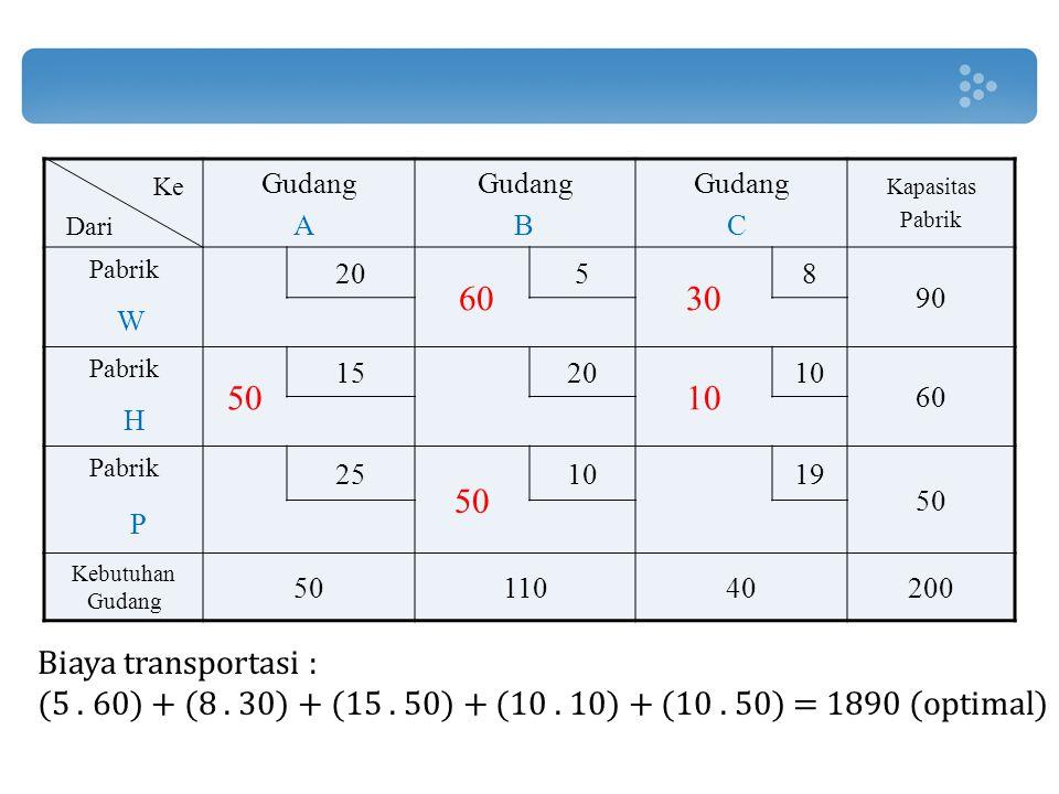 Biaya transportasi : (5. 60) + (8. 30) + (15. 50) + (10. 10) + (10. 50) = 1890 (optimal) Gudang A Gudang B Gudang C Kapasitas Pabrik Pabrik 20 60 5 30