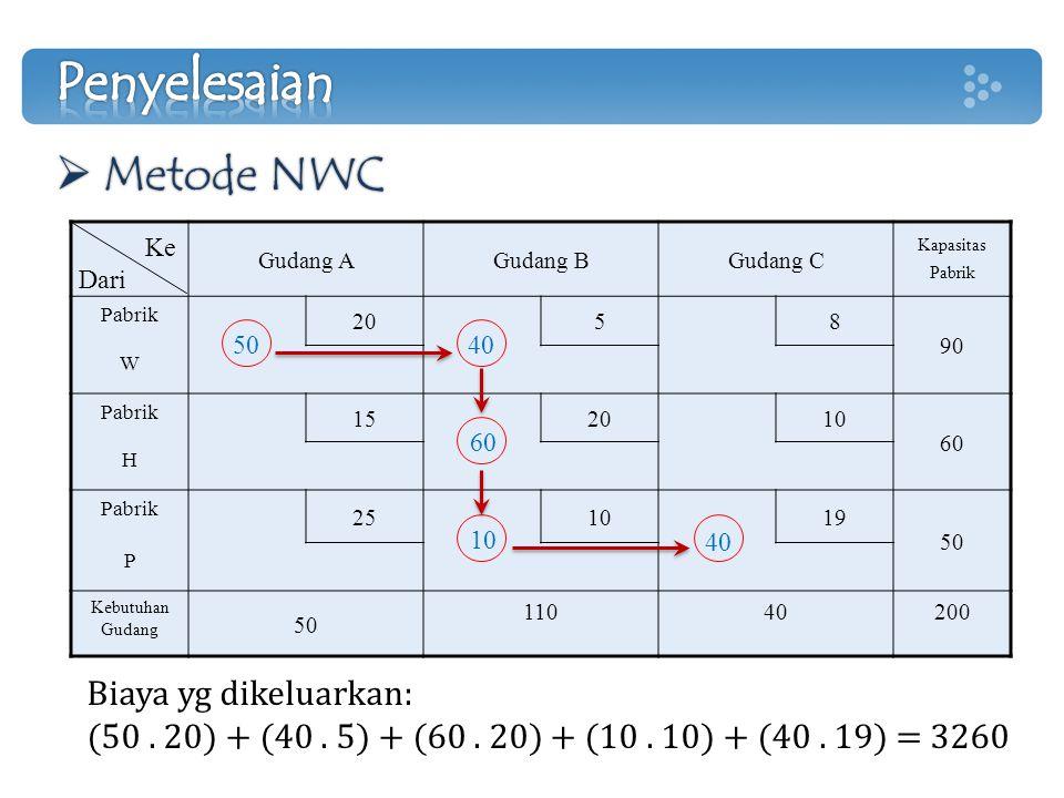 Biaya yg dikeluarkan: (50. 20) + (40. 5) + (60. 20) + (10. 10) + (40. 19) = 3260  Metode NWC Gudang AGudang BGudang C Kapasitas Pabrik Pabrik 2058 90