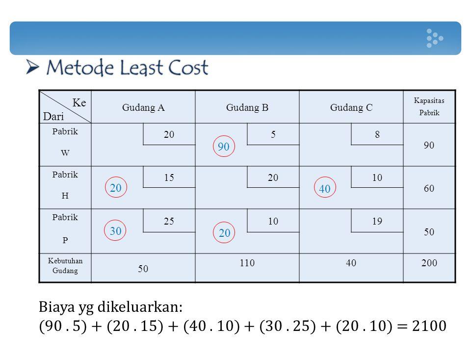 Biaya yg dikeluarkan: (90. 5) + (20. 15) + (40. 10) + (30. 25) + (20. 10) = 2100  Metode Least Cost Gudang AGudang BGudang C Kapasitas Pabrik Pabrik
