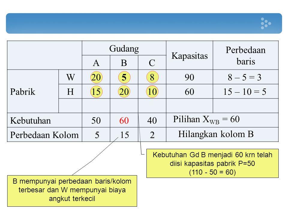 Kebutuhan Gd B menjadi 60 krn telah diisi kapasitas pabrik P=50 (110 - 50 = 60) Gudang Kapasitas Perbedaan baris ABC Pabrik W205890 H15201060 Kebutuha