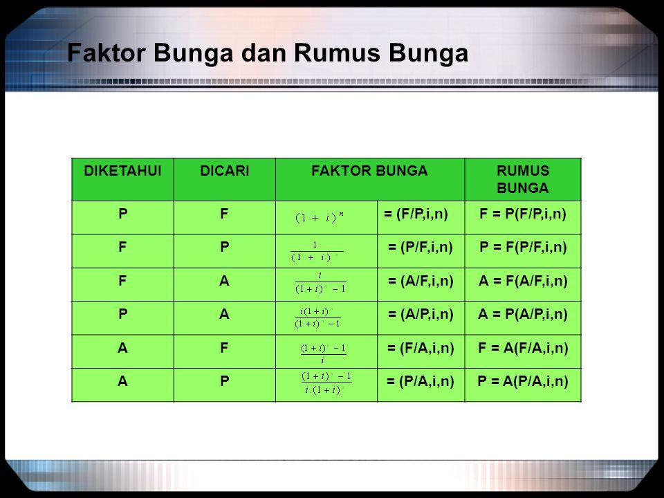 Faktor Bunga dan Rumus Bunga DIKETAHUIDICARIFAKTOR BUNGARUMUS BUNGA PF= (F/P,i,n)F = P(F/P,i,n) FP= (P/F,i,n)P = F(P/F,i,n) FA= (A/F,i,n)A = F(A/F,i,n