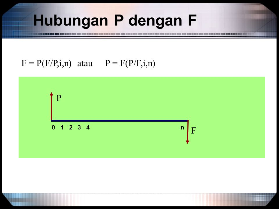 Hubungan P dengan F F = P(F/P,i,n)atauP = F(P/F,i,n) 0 1 2 3 4 n P F