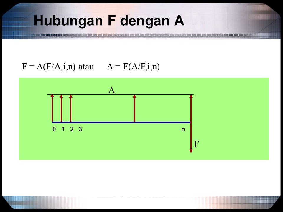 Hubungan F dengan A 0 1 2 3 n F F = A(F/A,i,n)atauA = F(A/F,i,n) A