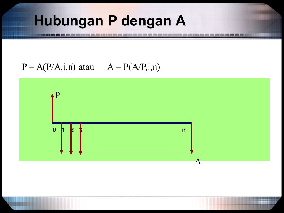 Hubungan P dengan A 0 1 2 3 n A P = A(P/A,i,n)atauA = P(A/P,i,n) P