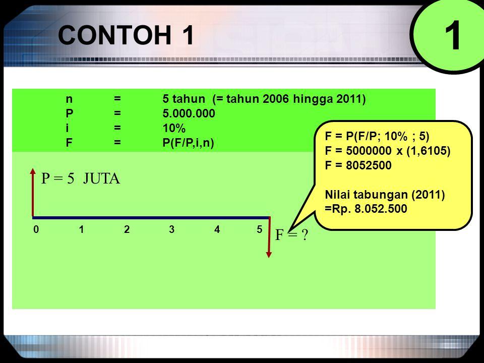 CONTOH 1 0 1 2 3 4 5 P = 5 JUTA F = ? n = 5 tahun (= tahun 2006 hingga 2011) P = 5.000.000 i = 10% F = P(F/P,i,n) F = P(F/P; 10% ; 5) F = 5000000 x (1