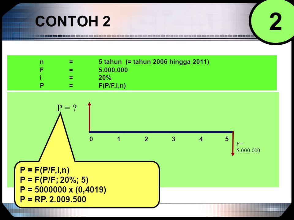 CONTOH 2 0 1 2 3 4 5 P = ? F= 5.000.000 n = 5 tahun (= tahun 2006 hingga 2011) F = 5.000.000 i = 20% P = F(P/F,i,n) P = F(P/F; 20%; 5) P = 5000000 x (