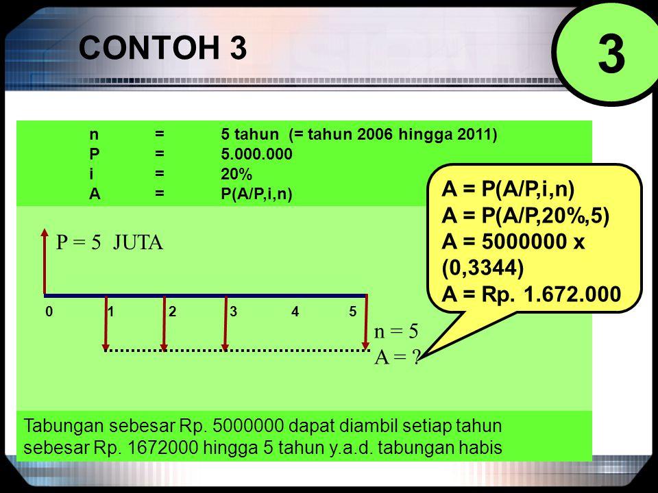 CONTOH 3 0 1 2 3 4 5 P = 5 JUTA n = 5 A = ? n = 5 tahun (= tahun 2006 hingga 2011) P = 5.000.000 i = 20% A = P(A/P,i,n) A = P(A/P,20%,5) A = 5000000 x