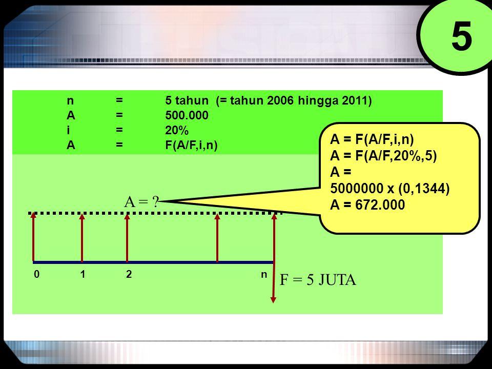 5 0 1 2 n F = 5 JUTA n = 5 tahun (= tahun 2006 hingga 2011) A = 500.000 i = 20% A = F(A/F,i,n) A = F(A/F,20%,5) A = 5000000 x (0,1344) A = 672.000 A =