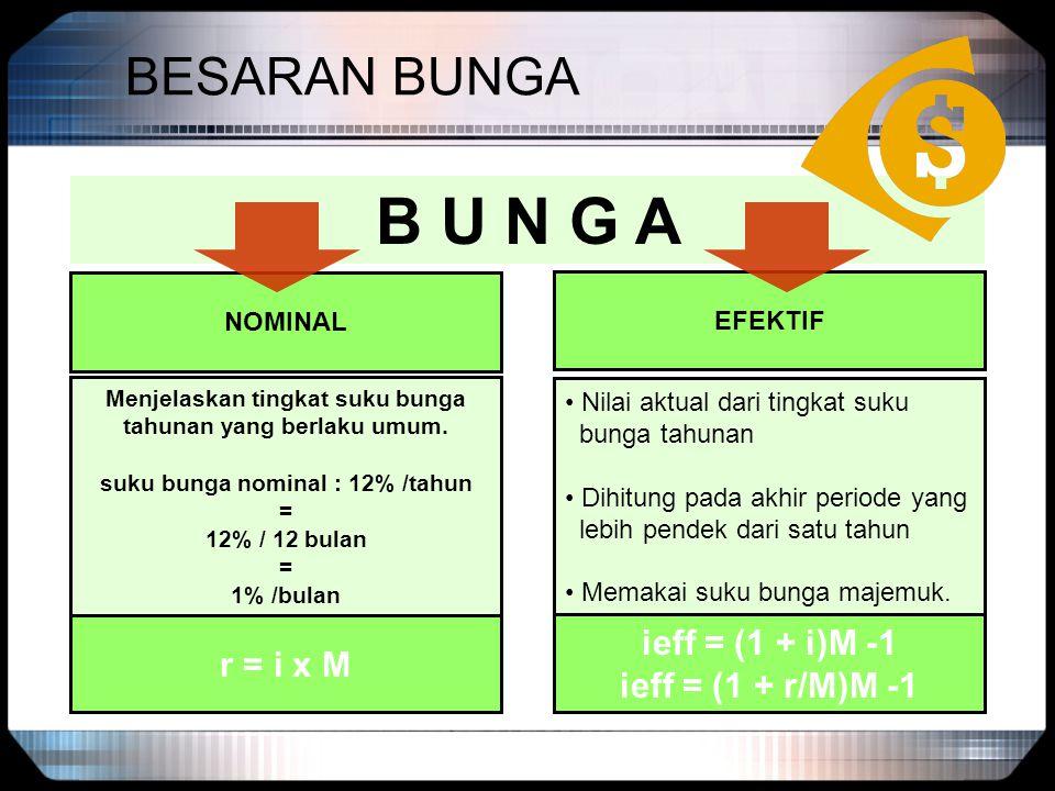 BESARAN BUNGA B U N G A NOMINAL Menjelaskan tingkat suku bunga tahunan yang berlaku umum. suku bunga nominal : 12% /tahun = 12% / 12 bulan = 1% /bulan