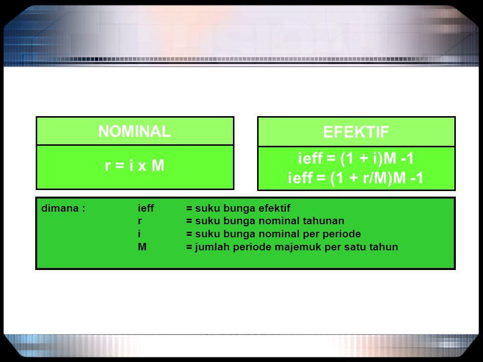 r = i x M ieff = (1 + i)M -1 ieff = (1 + r/M)M -1 NOMINAL EFEKTIF dimana : ieff = suku bunga efektif r = suku bunga nominal tahunan i = suku bunga nom