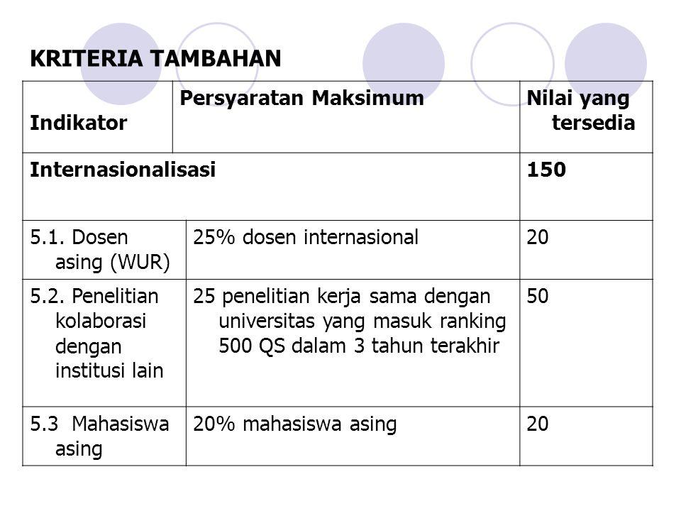 KRITERIA TAMBAHAN Indikator Persyaratan MaksimumNilai yang tersedia Internasionalisasi150 5.1.