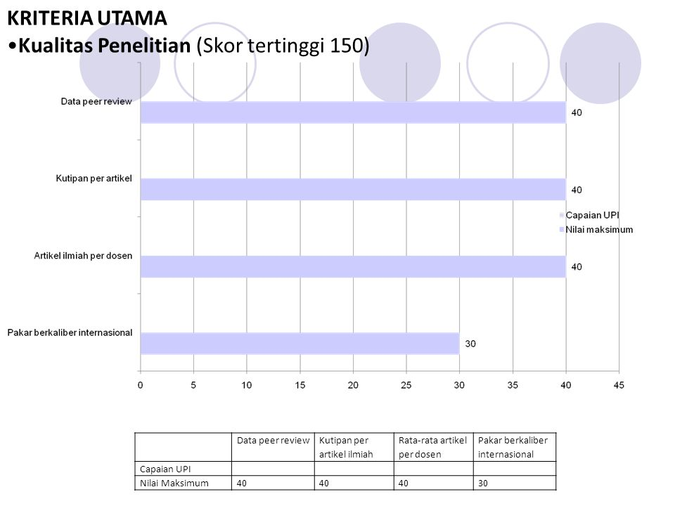 Data peer review Kutipan per artikel ilmiah Rata-rata artikel per dosen Pakar berkaliber internasional Capaian UPI Nilai Maksimum40 30 KRITERIA UTAMA Kualitas Penelitian (Skor tertinggi 150)
