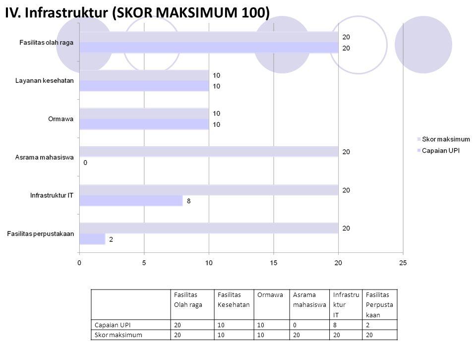 Fasilitas Olah raga Fasilitas Kesehatan Ormawa Asrama mahasiswa Infrastru ktur IT Fasilitas Perpusta kaan Capaian UPI2010 082 Skor maksimum2010 20 IV.
