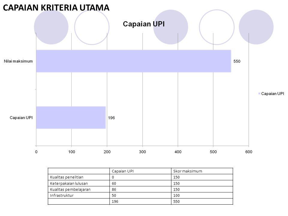 Capaian UPISkor maksimum Kualitas penelitian0150 Keterpakaian lulusan60150 Kualitas pembelajaran86150 Infrastruktur50100 196550 CAPAIAN KRITERIA UTAMA