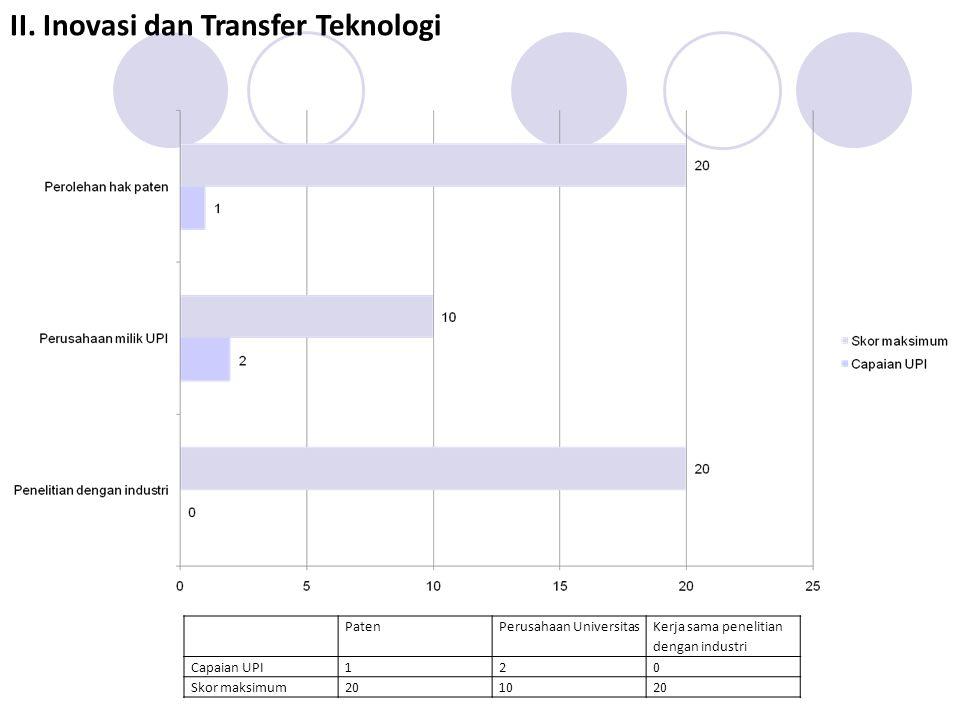 PatenPerusahaan Universitas Kerja sama penelitian dengan industri Capaian UPI120 Skor maksimum201020 II.