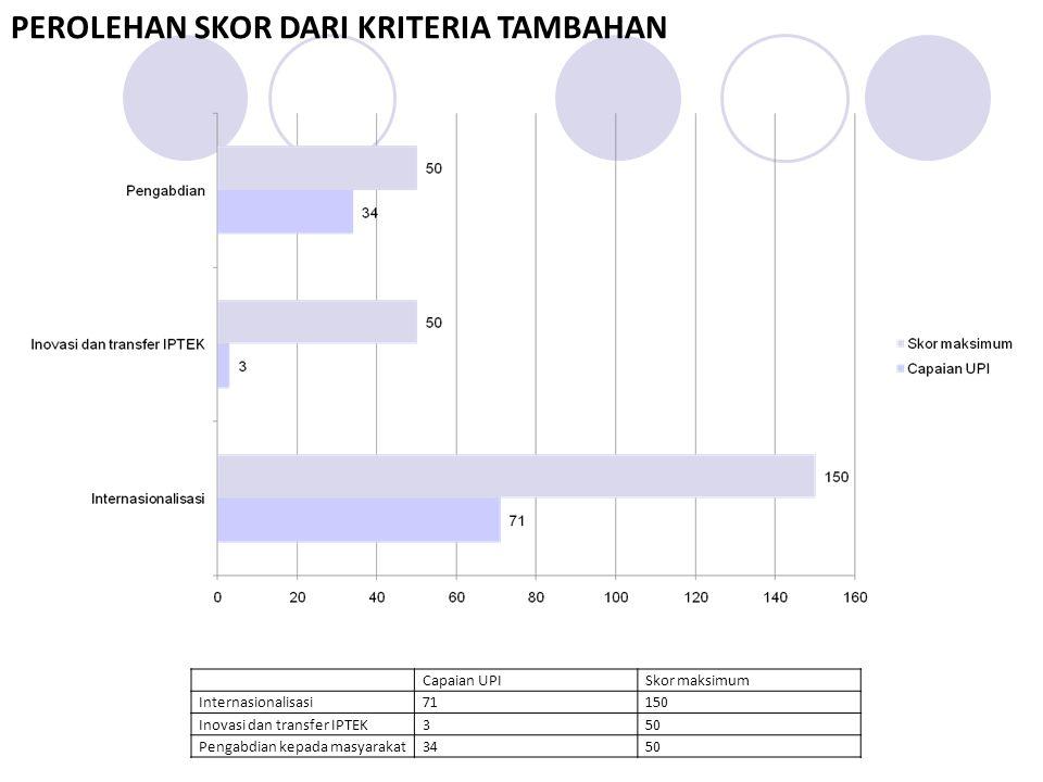 Capaian UPISkor maksimum Internasionalisasi71150 Inovasi dan transfer IPTEK350 Pengabdian kepada masyarakat3450 PEROLEHAN SKOR DARI KRITERIA TAMBAHAN