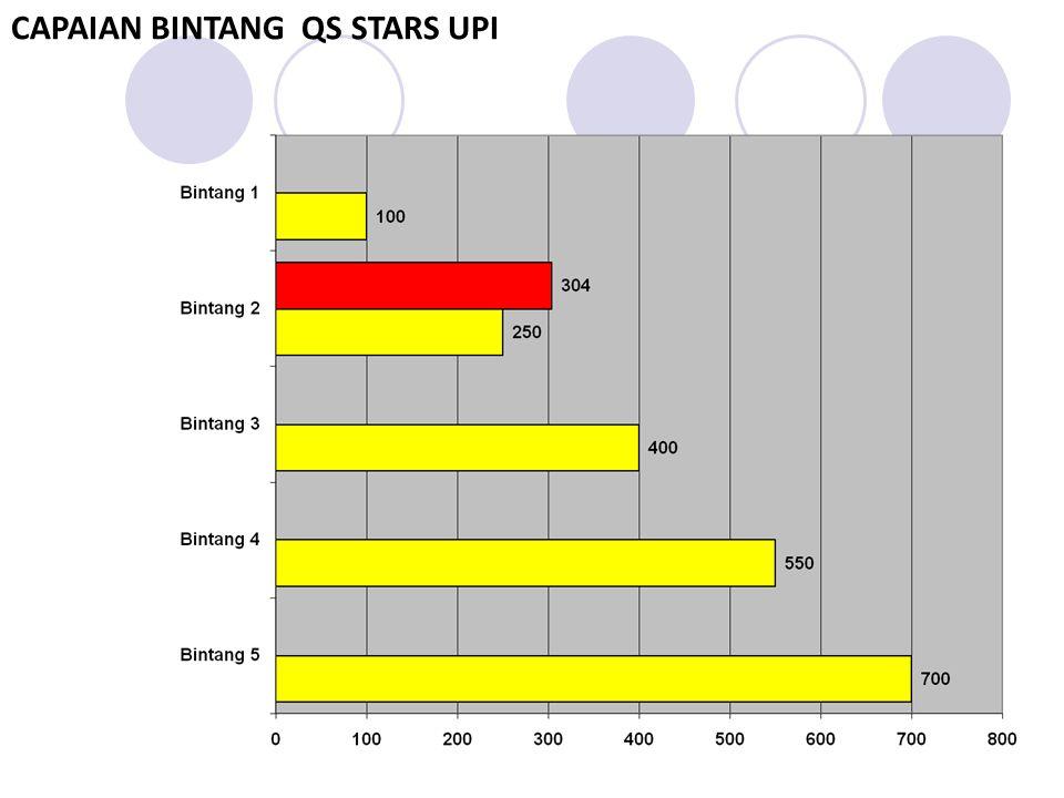 CAPAIAN BINTANG QS STARS UPI