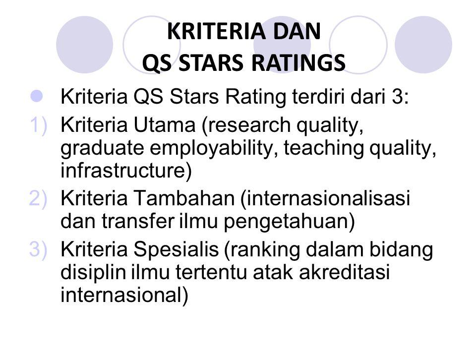 KRITERIA DAN QS STARS RATINGS Kriteria QS Stars Rating terdiri dari 3: 1)Kriteria Utama (research quality, graduate employability, teaching quality, infrastructure) 2)Kriteria Tambahan (internasionalisasi dan transfer ilmu pengetahuan) 3)Kriteria Spesialis (ranking dalam bidang disiplin ilmu tertentu atak akreditasi internasional)