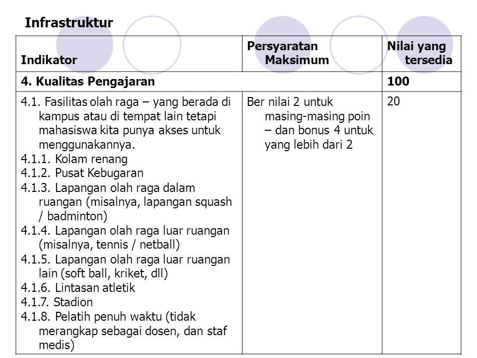 Infrastruktur Indikator Persyaratan Maksimum Nilai yang tersedia 4.