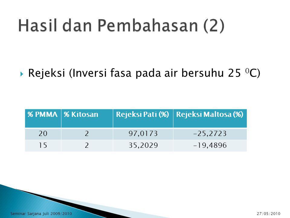  Rejeksi (Inversi fasa pada air bersuhu 25 0 C) % PMMA% KitosanRejeksi Pati (%)Rejeksi Maltosa (%) 20297,0173-25,2723 15235,2029-19,4896 27/05/2010Seminar Sarjana Juli 2009/2010