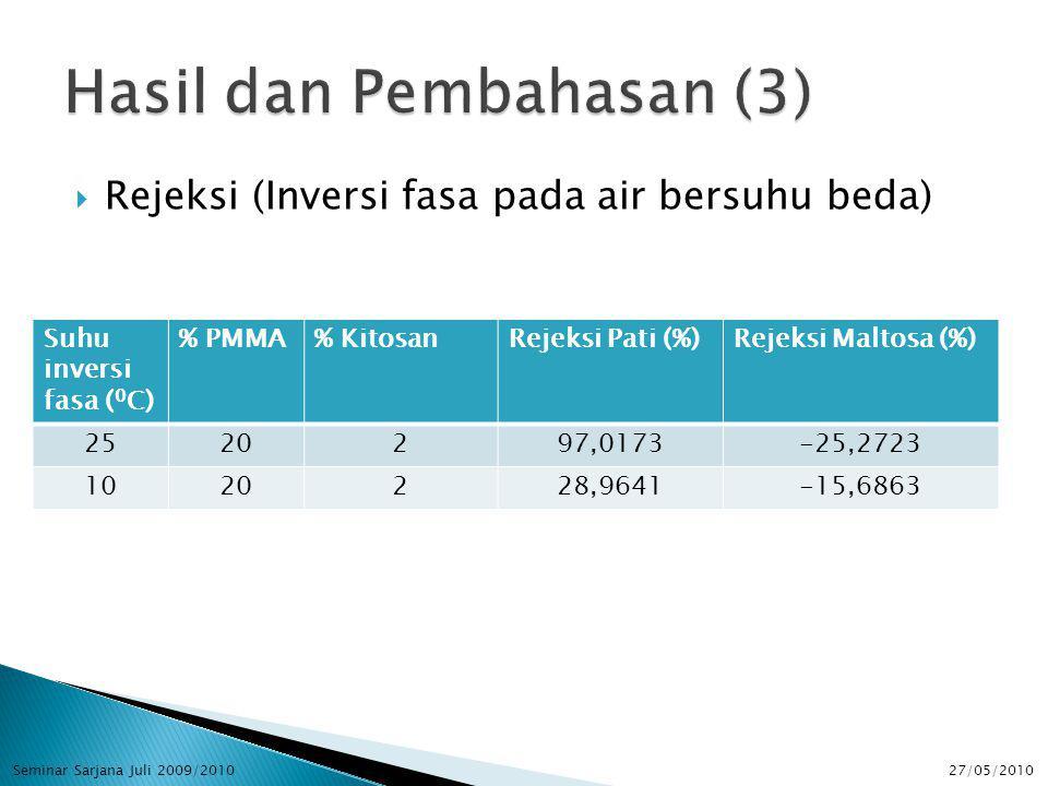  Rejeksi (Inversi fasa pada air bersuhu beda) Suhu inversi fasa ( 0 C) % PMMA% KitosanRejeksi Pati (%)Rejeksi Maltosa (%) 2520297,0173-25,2723 1020228,9641-15,6863 27/05/2010Seminar Sarjana Juli 2009/2010