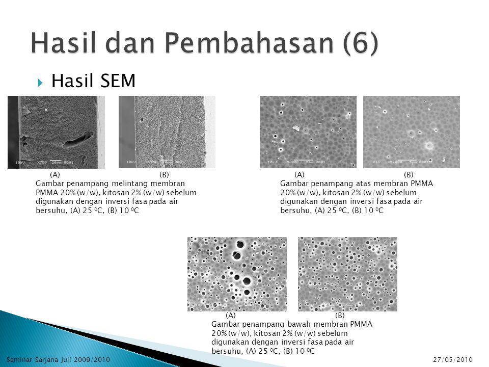  Hasil SEM (A) (B) Gambar penampang melintang membran PMMA 20% (w/w), kitosan 2% (w/w) sebelum digunakan dengan inversi fasa pada air bersuhu, (A) 25 0 C, (B) 10 0 C (A) (B) Gambar penampang atas membran PMMA 20% (w/w), kitosan 2% (w/w) sebelum digunakan dengan inversi fasa pada air bersuhu, (A) 25 0 C, (B) 10 0 C (A) (B) Gambar penampang bawah membran PMMA 20% (w/w), kitosan 2% (w/w) sebelum digunakan dengan inversi fasa pada air bersuhu, (A) 25 0 C, (B) 10 0 C 27/05/2010Seminar Sarjana Juli 2009/2010