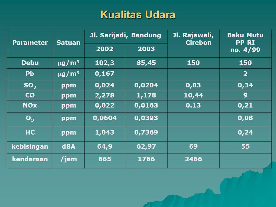 NoLokasi Luas Kawasan (ha) Luas RTH (m 2 ) Luas rumah (m 2 ) Jumlah penduduk Luas Lahan Hijau m 2 /orang kawasanrumah 1Bandung Sarijadi80 200084 - 1123842,622,46 Antapani23500082,6 - 136 4032,241,66 2Cirebon Griya Suniaraji Permai 12,67182,560 - 1202031,081,02 Perumnas Burung 18,76 1015 60 - 1203702,091,84 LUAS RTH/ORANG