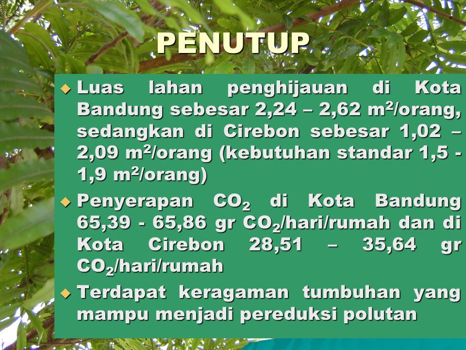 PENUTUP  Luas lahan penghijauan di Kota Bandung sebesar 2,24 – 2,62 m 2 /orang, sedangkan di Cirebon sebesar 1,02 – 2,09 m 2 /orang (kebutuhan standar 1,5 - 1,9 m 2 /orang)  Penyerapan CO 2 di Kota Bandung 65,39 - 65,86 gr CO 2 /hari/rumah dan di Kota Cirebon 28,51 – 35,64 gr CO 2 /hari/rumah  Terdapat keragaman tumbuhan yang mampu menjadi pereduksi polutan
