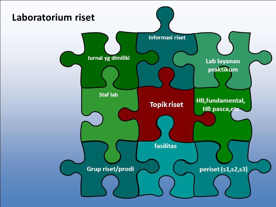 Pembiayaan Laboratorium Lab Pemangku Pemerintah Komunitas riset Pembiayaan Institusi Perusahaan/ industri 12/15/2014workshop penulisan proposal uii