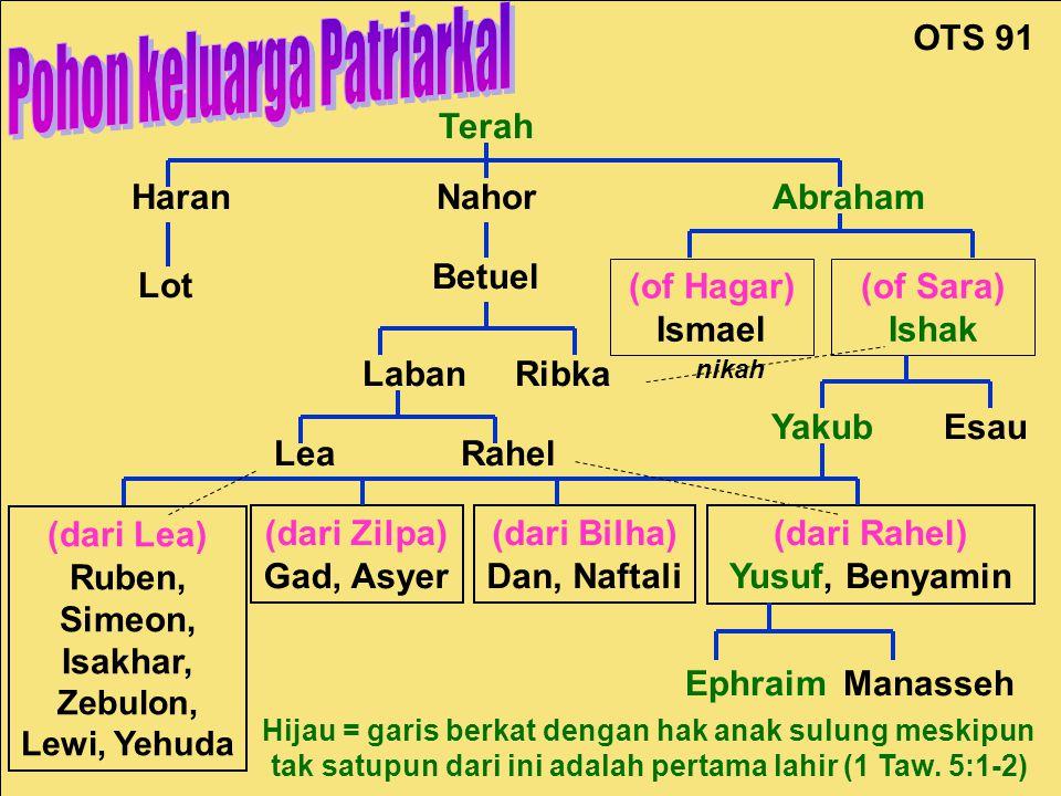Patriarchal Family Tree Terah HaranNahorAbraham Lot Betuel (of Hagar) Ismael (of Sara) Ishak Laban Ribka Lea Esau (dari Lea) Ruben, Simeon, Isakhar, Z