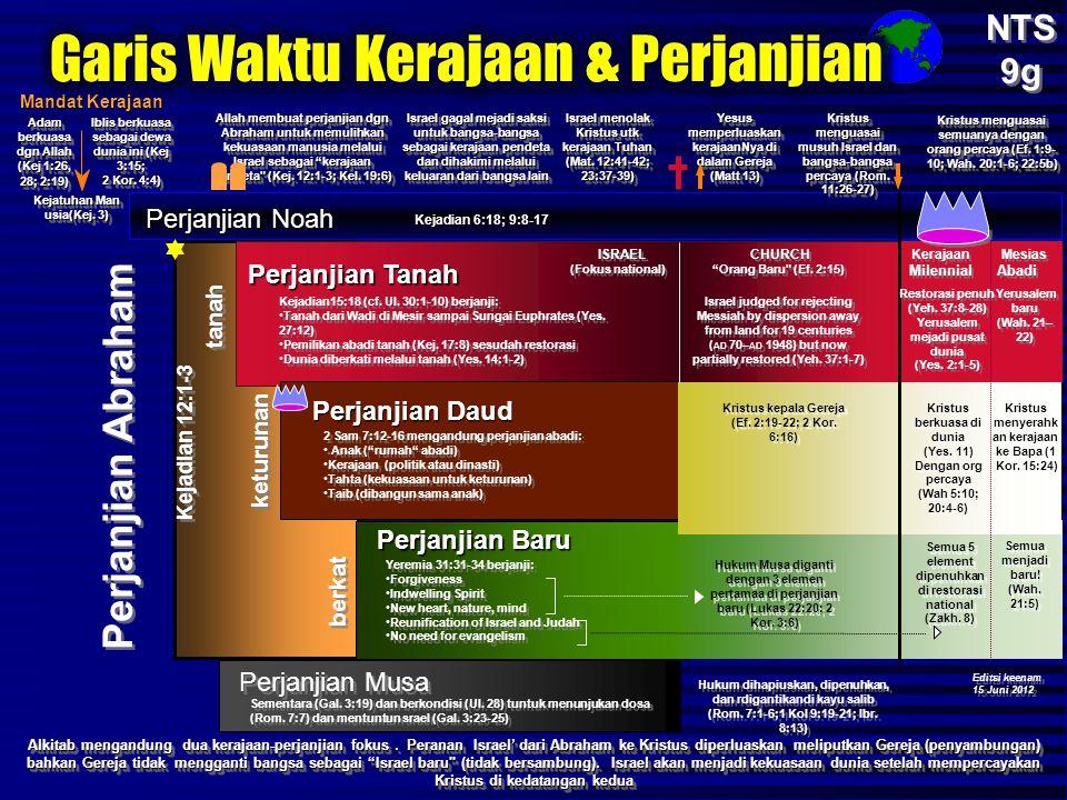 Perjanjian Noah Adam berkuasa dgn Allah (Kej 1:26, 28; 2:19) Iblis berkuasa sebagai dewa dunia ini (Kej 3:15; 2 Kor. 4:4) Iblis berkuasa sebagai dewa