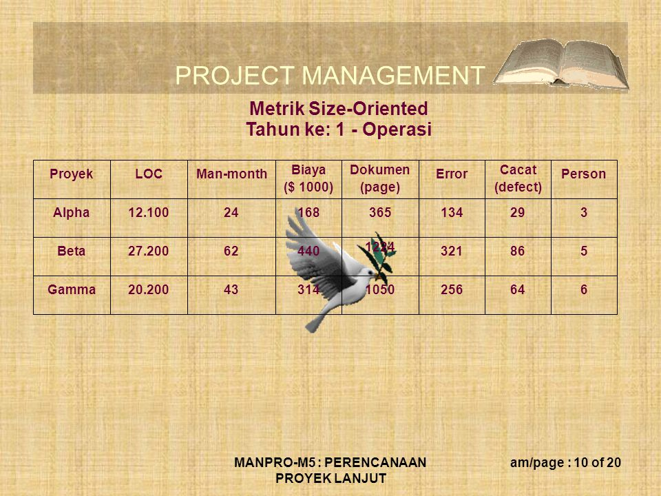 PROJECT MANAGEMENT MANPRO-M5 : PERENCANAAN PROYEK LANJUT am/page : 10 of 20 ProyekLOCMan-month Biaya ($ 1000) Dokumen (page) Error Cacat (defect) Person Alpha12.10024168365134293 Beta27.20062440 1224 321865 Gamma20.200433141050256646 Metrik Size-Oriented Tahun ke: 1 - Operasi