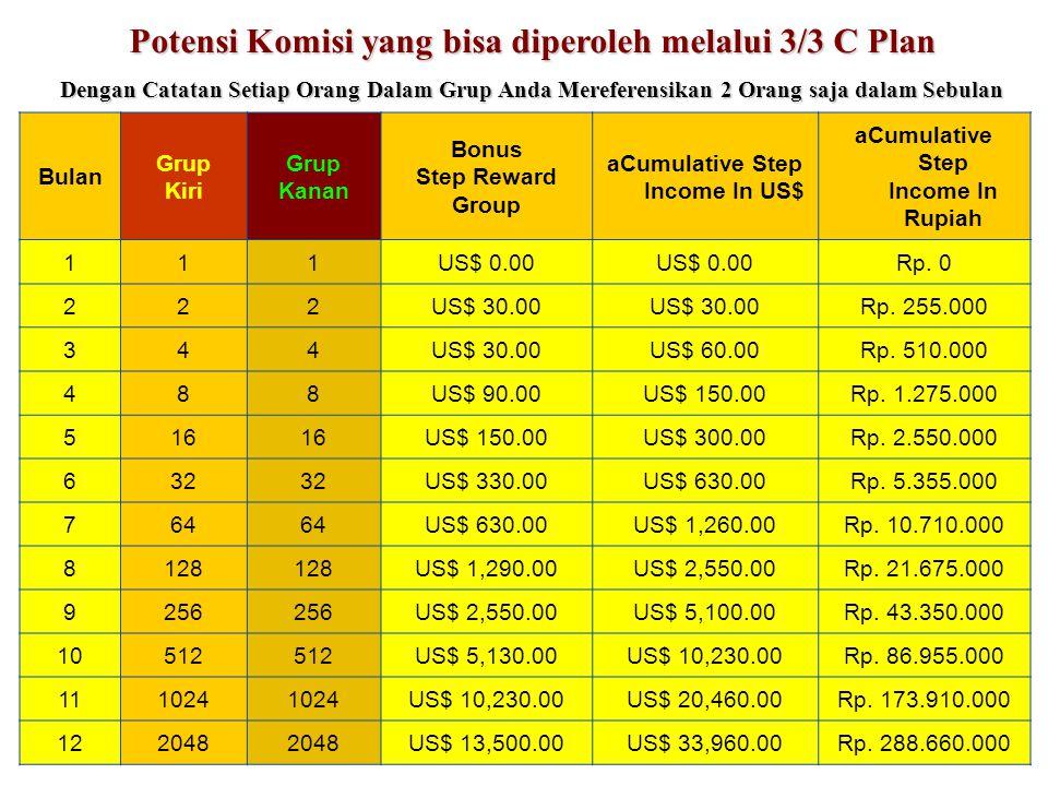 Bulan Grup Kiri Grup Kanan Bonus Step Reward Group aCumulative Step Income In US$ aCumulative Step Income In Rupiah 111US$ 0.00 Rp. 0 222US$ 30.00 Rp.