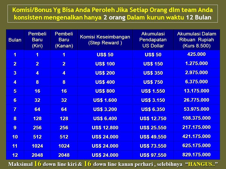 Komisi/Bonus Yg Bisa Anda Peroleh Jika Setiap Orang dlm team Anda konsisten mengenalkan hanya 2 orang Dalam kurun waktu 12 Bulan Maksimal 16 down line