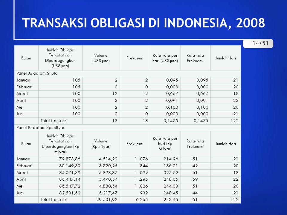 TRANSAKSI OBLIGASI DI INDONESIA, 2008 Bulan Jumlah Obligasi Tercatat dan Diperdagangkan (US$ juta) Volume (US$ juta) Frekuensi Rata-rata per hari (US$