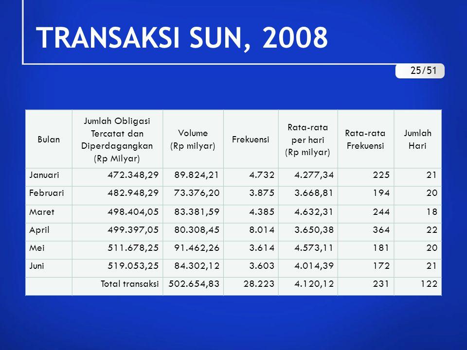 TRANSAKSI SUN, 2008 Bulan Jumlah Obligasi Tercatat dan Diperdagangkan (Rp Milyar) Volume (Rp milyar) Frekuensi Rata-rata per hari (Rp milyar) Rata-rat