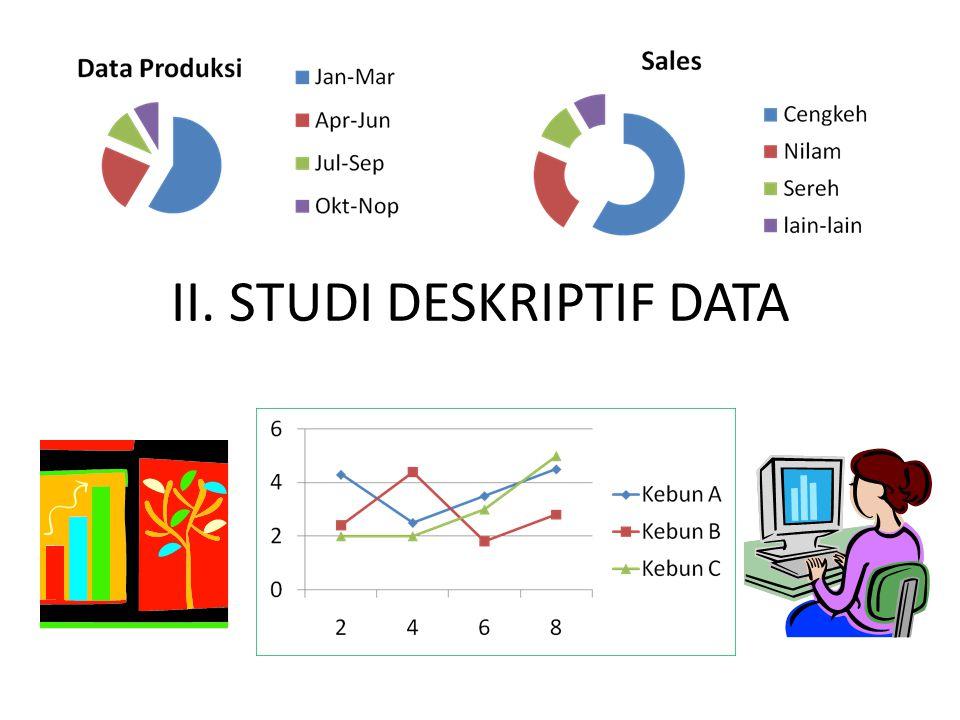 Penyusunan Tabel distribusi Frekuensi Contoh : Buatlah Tabel distribusi data produksi tahu (ku/tahun) dari 50 industri tahu berikut.