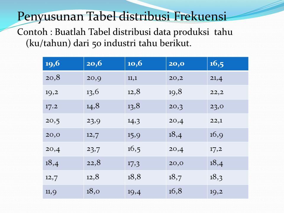 Penyusunan Tabel distribusi Frekuensi Contoh : Buatlah Tabel distribusi data produksi tahu (ku/tahun) dari 50 industri tahu berikut. 19,620,610,620,01