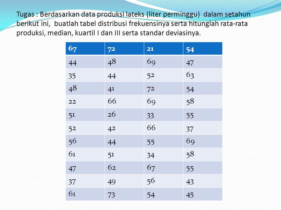 Tugas : Berdasarkan data produksi lateks (liter perminggu) dalam setahun berikut ini, buatlah tabel distribusi frekuensinya serta hitunglah rata-rata produksi, median, kuartil I dan III serta standar deviasinya.