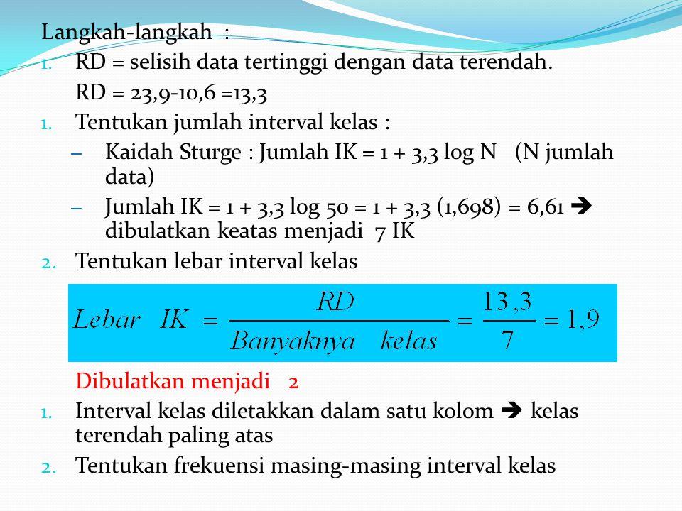 Langkah-langkah : 1. RD = selisih data tertinggi dengan data terendah. RD = 23,9-10,6 =13,3 1. Tentukan jumlah interval kelas : – Kaidah Sturge : Juml