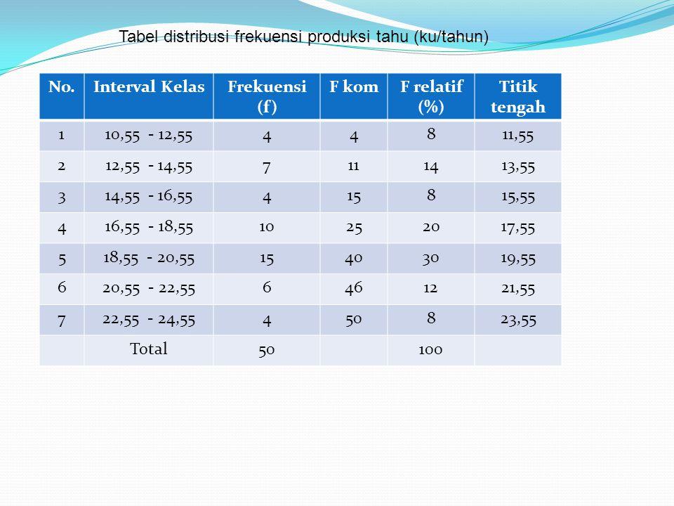 No.Interval KelasFrekuensi (f) F komF relatif (%) Titik tengah 110,55 - 12,5544811,55 212,55 - 14,557111413,55 314,55 - 16,55415815,55 416,55 - 18,5510252017,55 518,55 - 20,5515403019,55 620,55 - 22,556461221,55 722,55 - 24,55450823,55 Total50100 Tabel distribusi frekuensi produksi tahu (ku/tahun)
