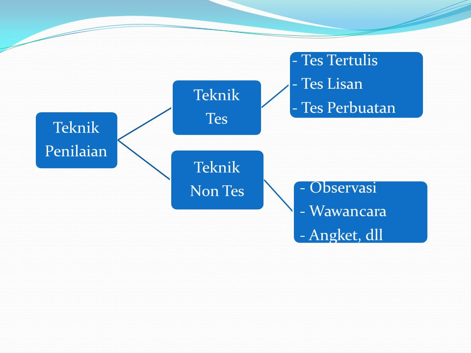 Teknik Penilaian Teknik Tes - Tes Tertulis - Tes Lisan - Tes Perbuatan Teknik Non Tes - Observasi - Wawancara - Angket, dll