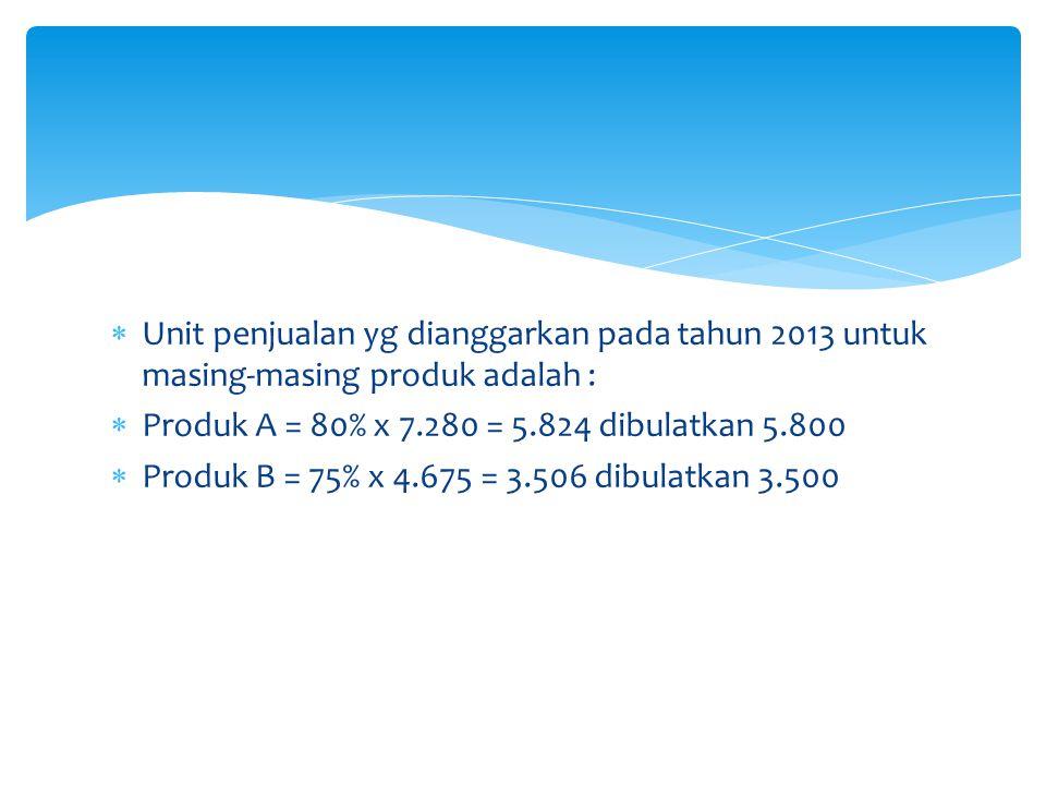  Unit penjualan yg dianggarkan pada tahun 2013 untuk masing-masing produk adalah :  Produk A = 80% x 7.280 = 5.824 dibulatkan 5.800  Produk B = 75%