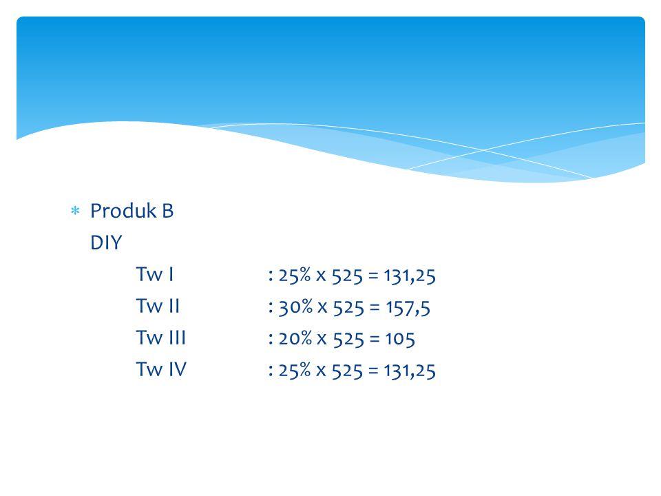  Produk B DIY Tw I: 25% x 525 = 131,25 Tw II: 30% x 525 = 157,5 Tw III: 20% x 525 = 105 Tw IV: 25% x 525 = 131,25