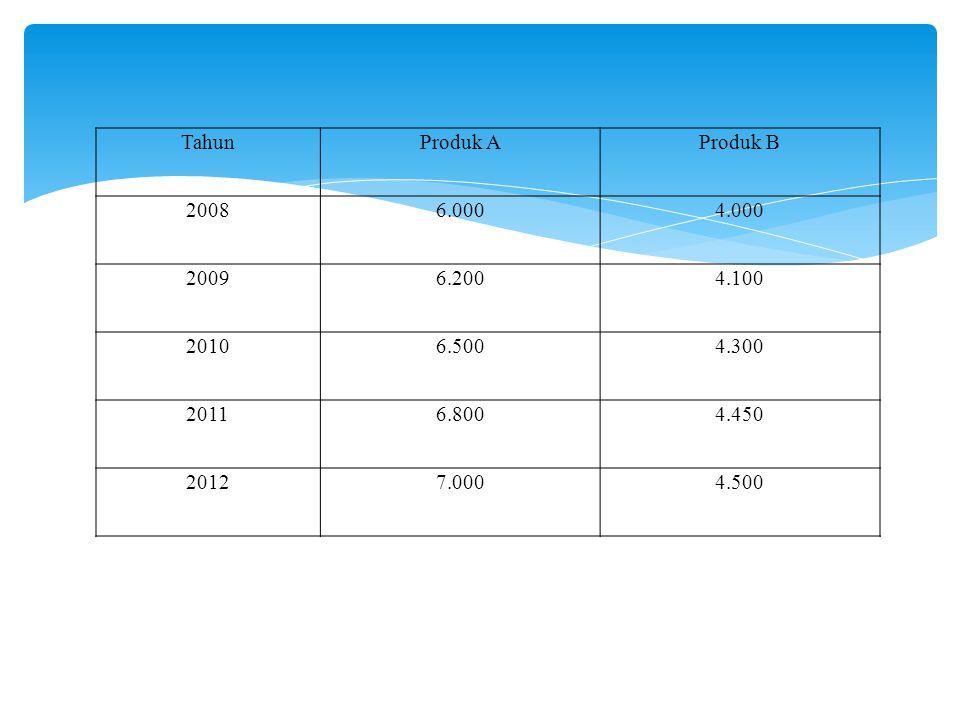 TahunProduk AProduk B 20086.0004.000 20096.2004.100 20106.5004.300 20116.8004.450 20127.0004.500